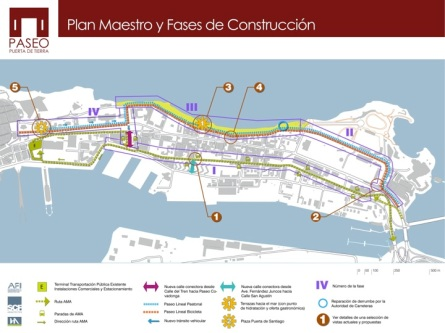 «Paseo Puerta de Tierra», plan maestro