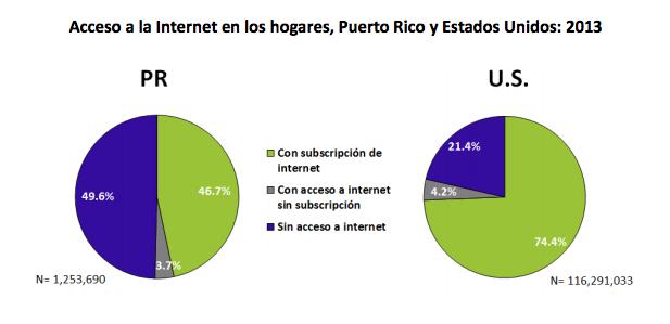 Acceso a la Internet en los hogares, Puerto Rico y Estados Unidos: 2013