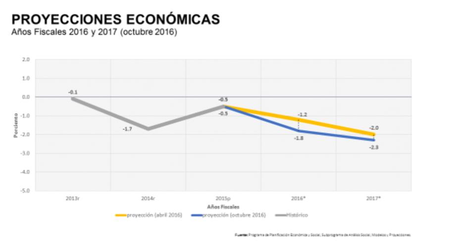 Junta de Planificación presenta revisión de proyecciones económicas para años fiscales 2016 y 2017
