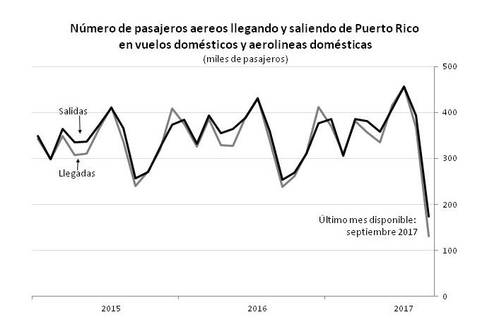 Fuente: U.S. Bureau of Transportation Statistics, Air Carrier Statistics, T-100 Domestic Segment (U.S. Carriers).
